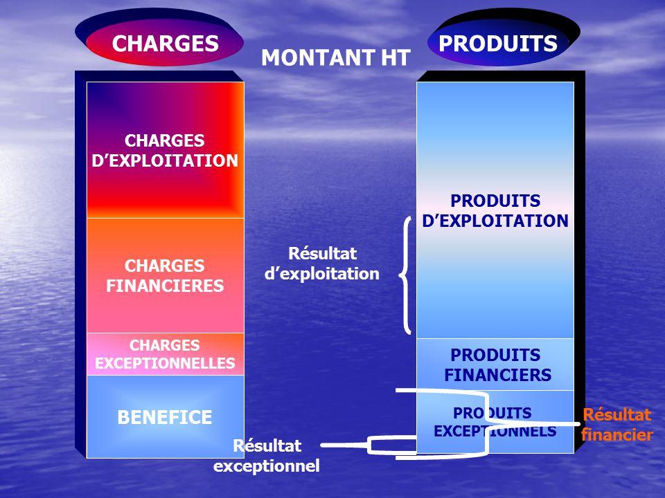 CHARGES PRODUITS MONTANT HT BENEFICE CHARGES D'EXPLOITATION PRODUITS