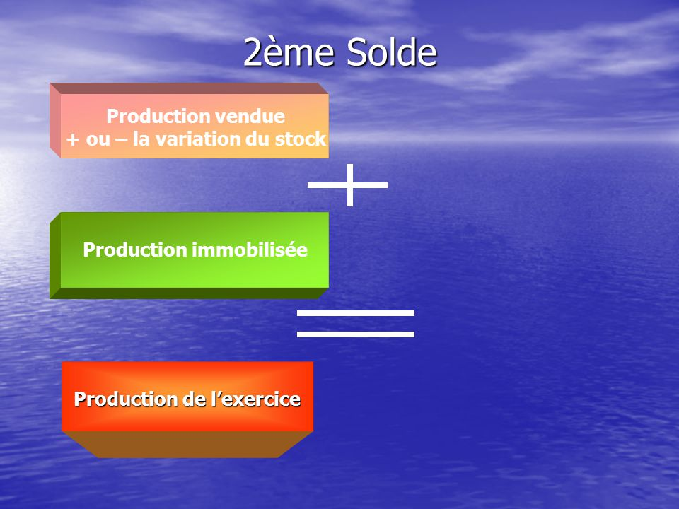 2ème Solde Production vendue + ou – la variation du stock