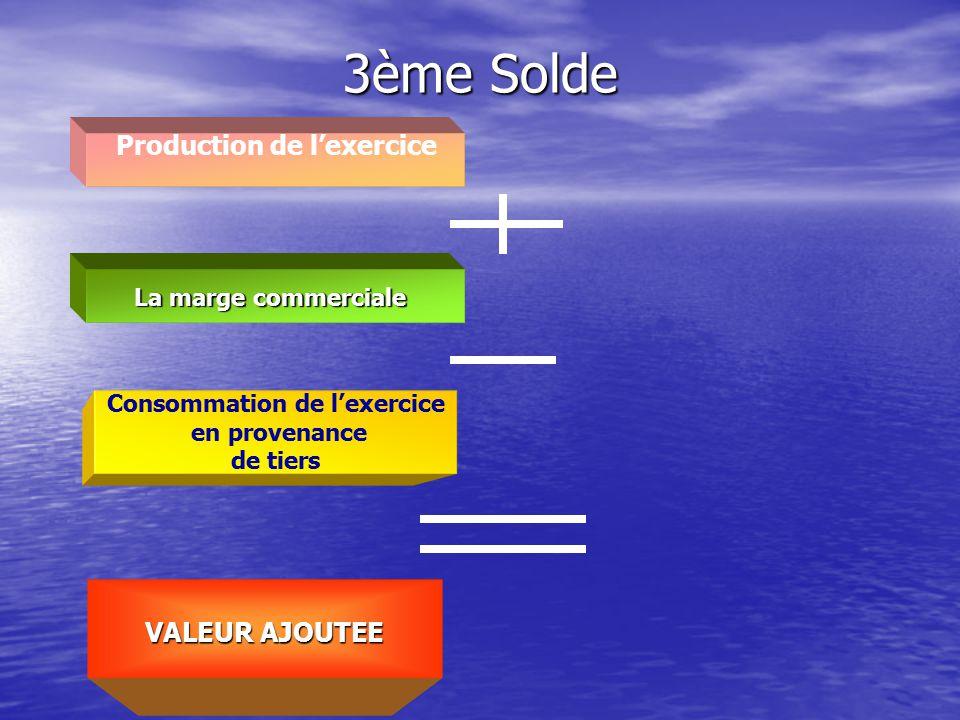 Production de l'exercice Consommation de l'exercice
