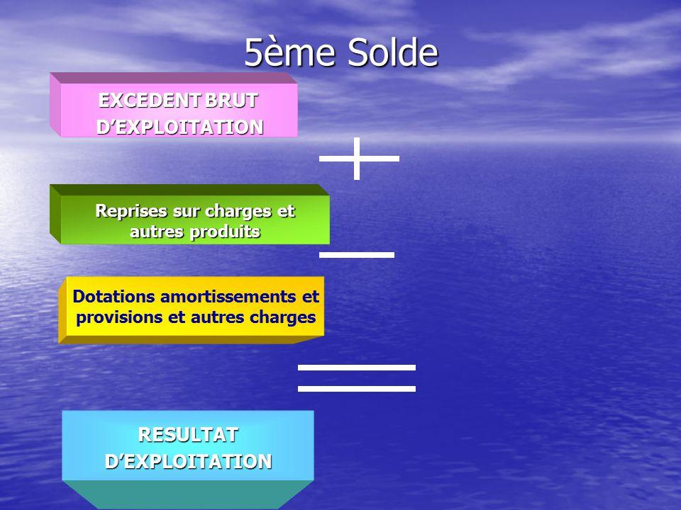 5ème Solde EXCEDENT BRUT D'EXPLOITATION RESULTAT D'EXPLOITATION