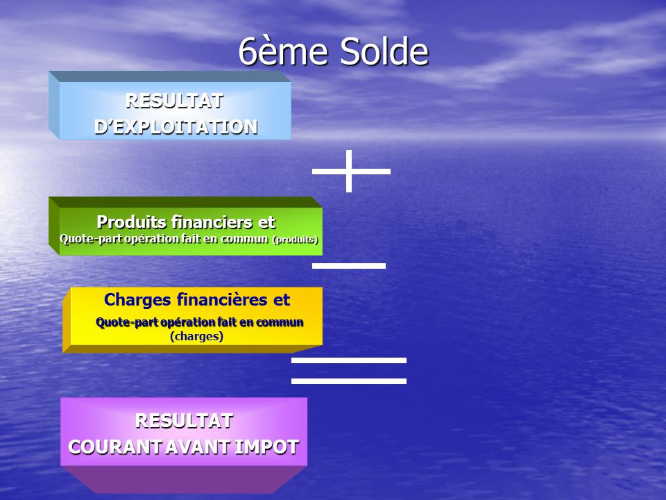 6ème Solde RESULTAT D'EXPLOITATION RESULTAT COURANT AVANT IMPOT