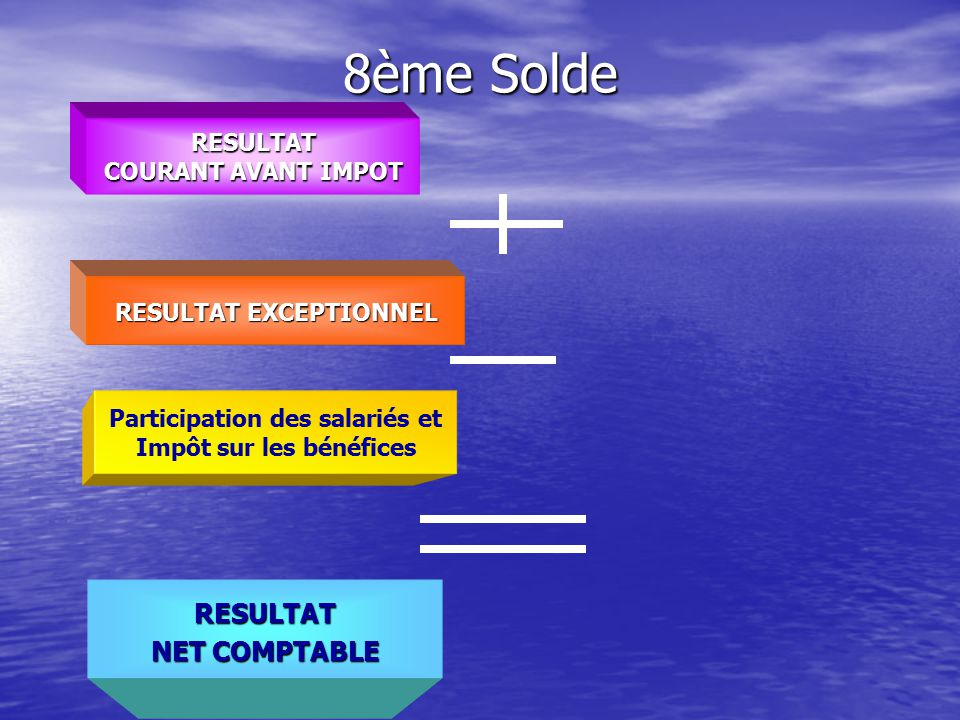 8ème Solde RESULTAT NET COMPTABLE RESULTAT COURANT AVANT IMPOT