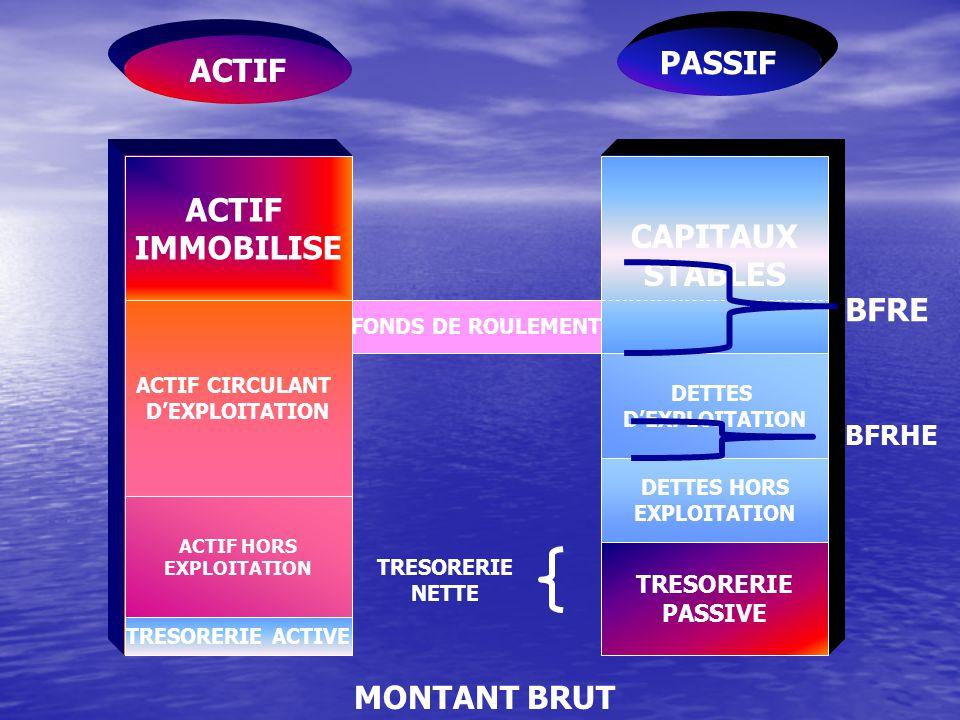 PASSIF ACTIF ACTIF IMMOBILISE CAPITAUX STABLES