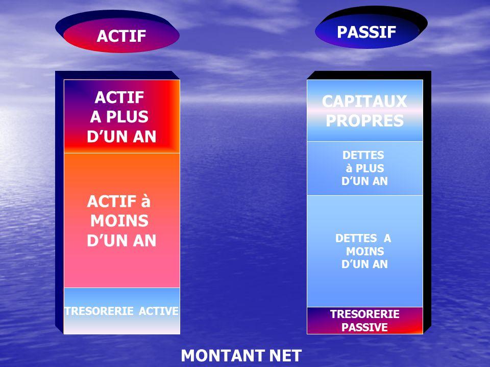 PASSIF ACTIF ACTIF CAPITAUX A PLUS PROPRES D'UN AN ACTIF à MOINS