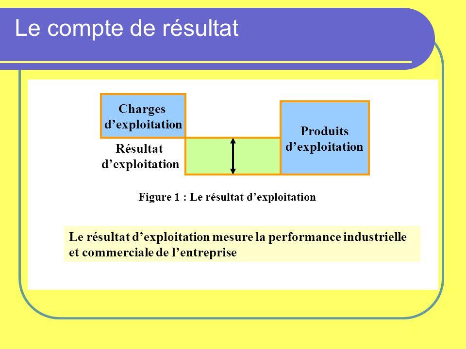 Figure 1 : Le résultat d'exploitation