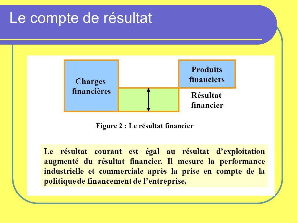Figure 2 : Le résultat financier
