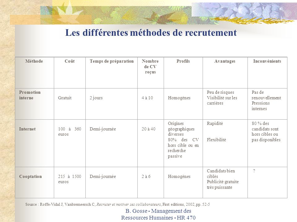 politique de recrutement - plan