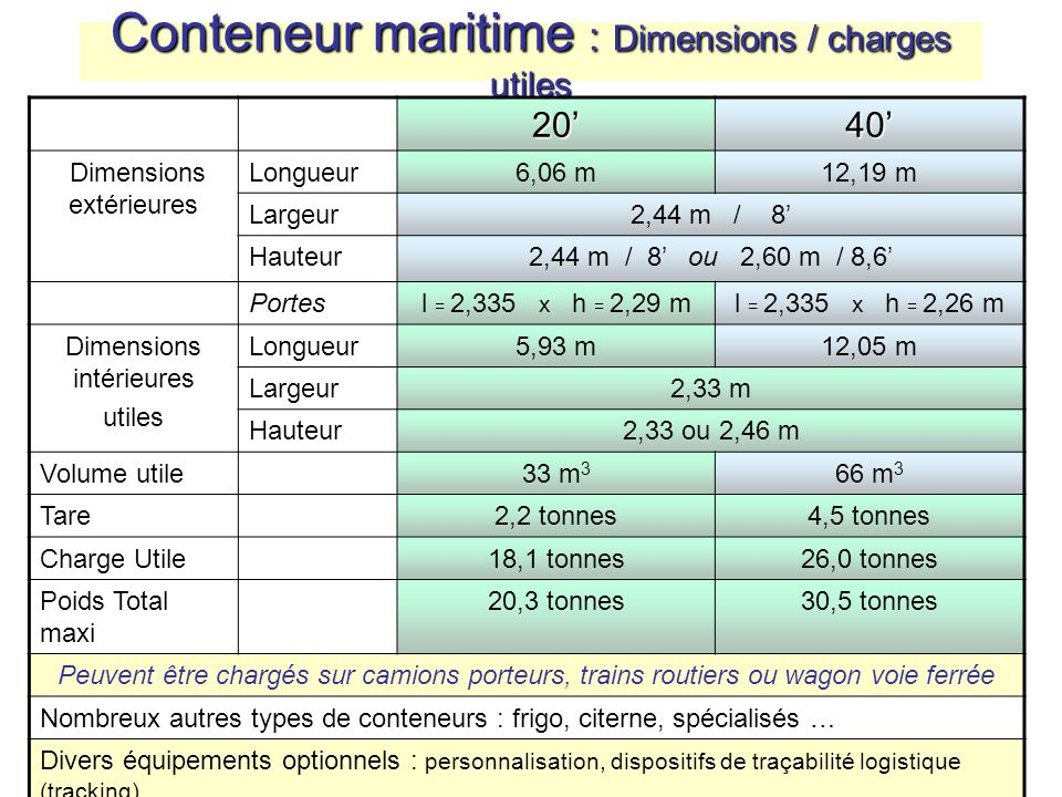 Compl ments projet transport international ppt video online t l charger - Volume conteneur maritime ...