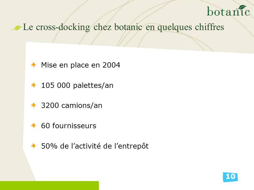 Le cross-docking chez botanic en quelques chiffres