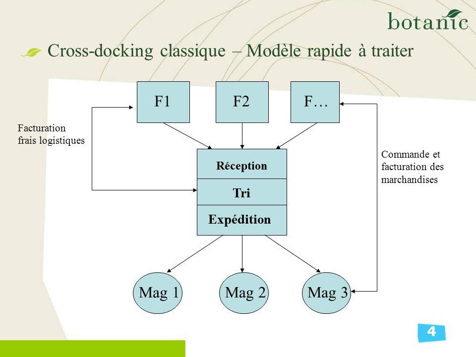 Cross-docking classique – Modèle rapide à traiter