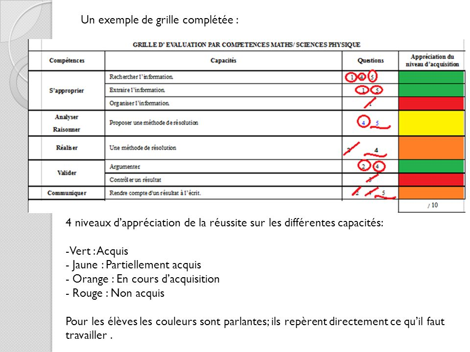 Exemple d valuation pour la formation par comp tences - Grille un feu orange combien de point ...