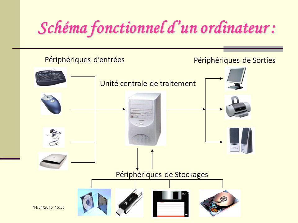 Structure de base d un ordinateur mati re informatique - Ordinateur de bureau sans unite centrale ...