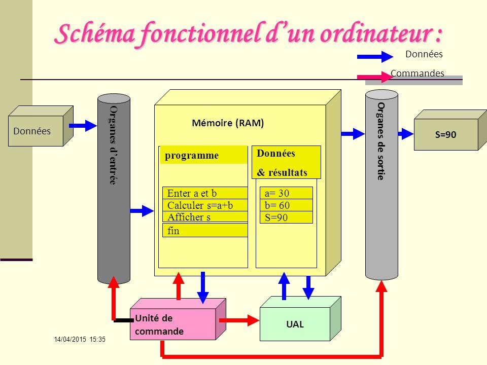 Structure de base d un ordinateur mati re informatique for Architecture d un ordinateur