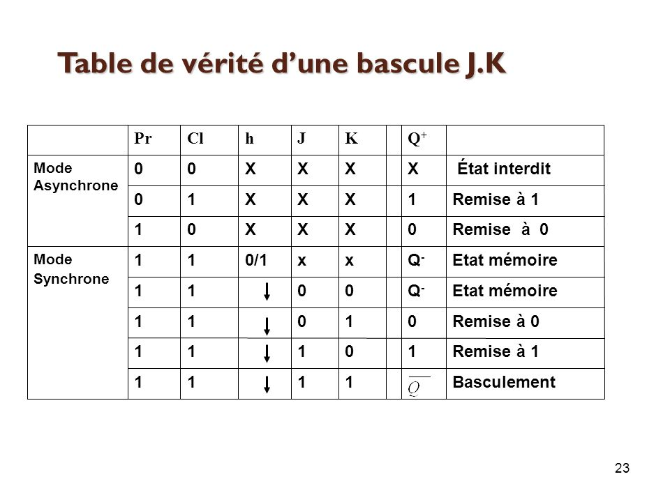 Chapitre 5 les circuits s quentiels ppt video online - Table de verite multiplexeur 2 vers 1 ...