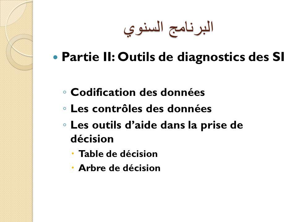 البرنامج السنوي Partie II: Outils de diagnostics des SI
