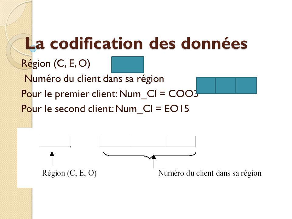 La codification des données
