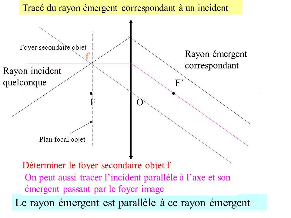 Foyer Et Plan Focal : Espace objet image b réelle inversée f a