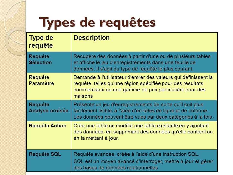 Types de requêtes Type de requête Description Requête Sélection