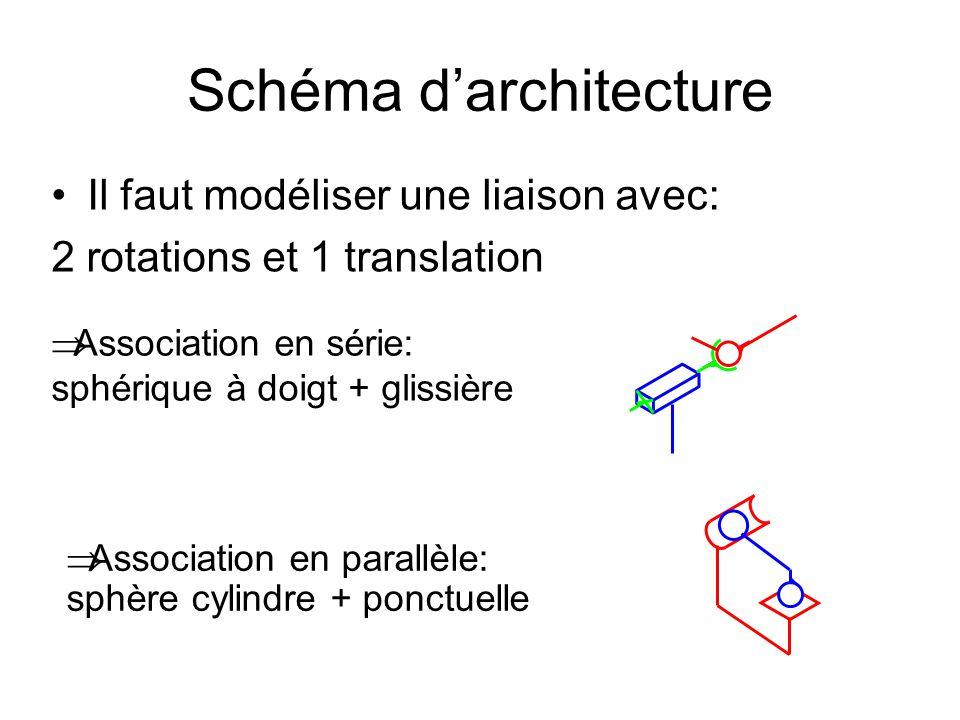 Schéma d'architecture