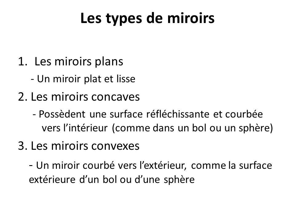 Foyer D Un Miroir Plan : La science ème année unité l optique ppt télécharger
