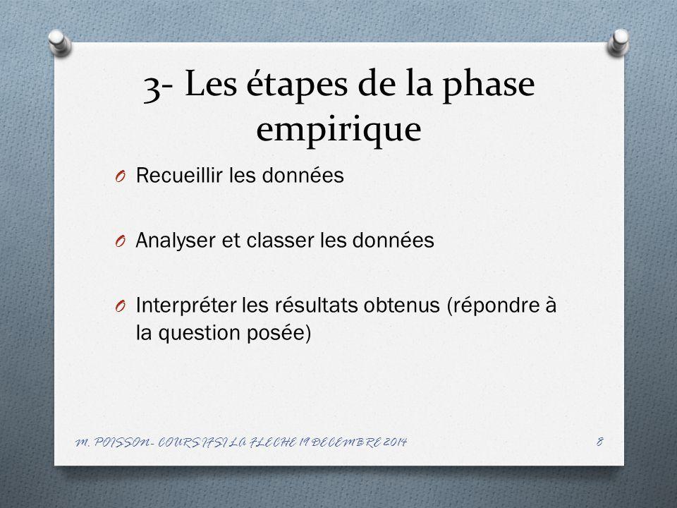 3- Les étapes de la phase empirique