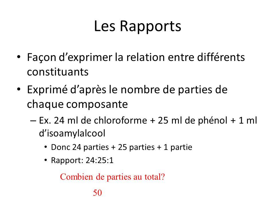 Les Rapports Façon d'exprimer la relation entre différents constituants. Exprimé d'après le nombre de parties de chaque composante.