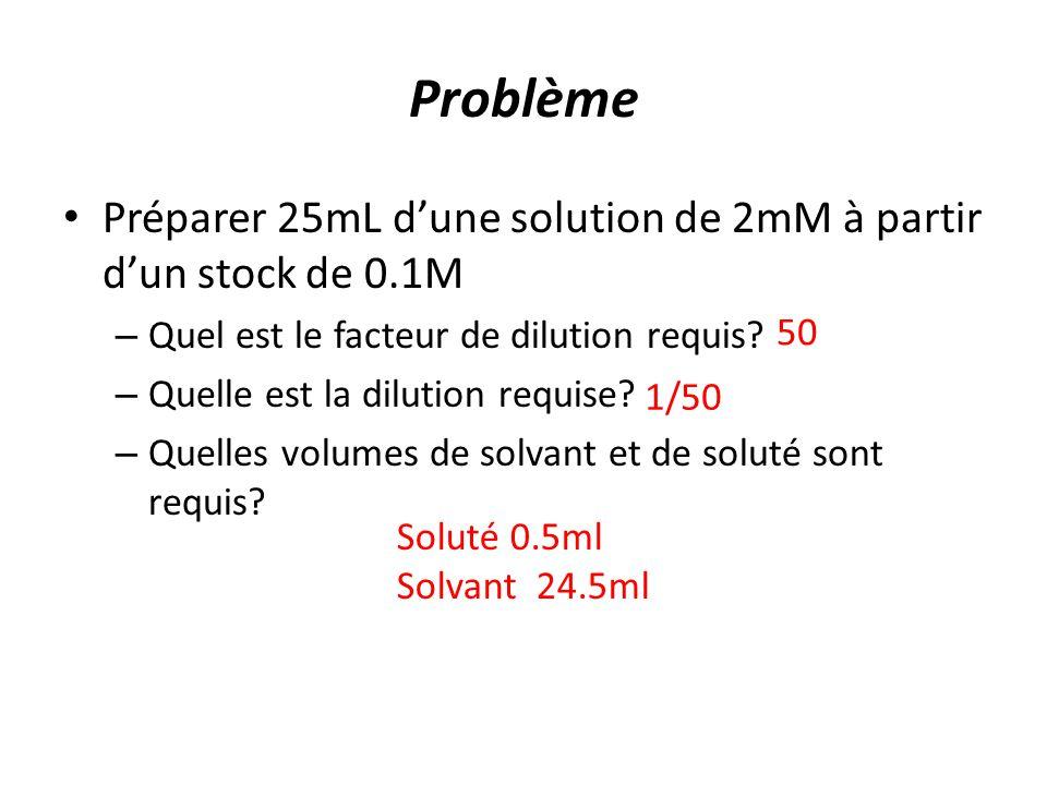 Problème Préparer 25mL d'une solution de 2mM à partir d'un stock de 0.1M. Quel est le facteur de dilution requis