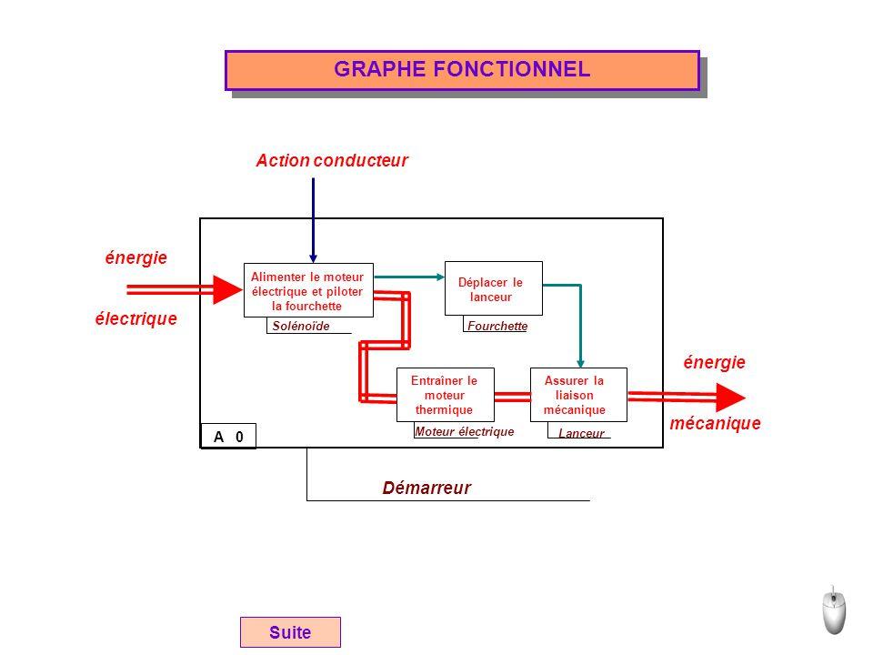 GRAPHE FONCTIONNEL Action conducteur énergie électrique énergie