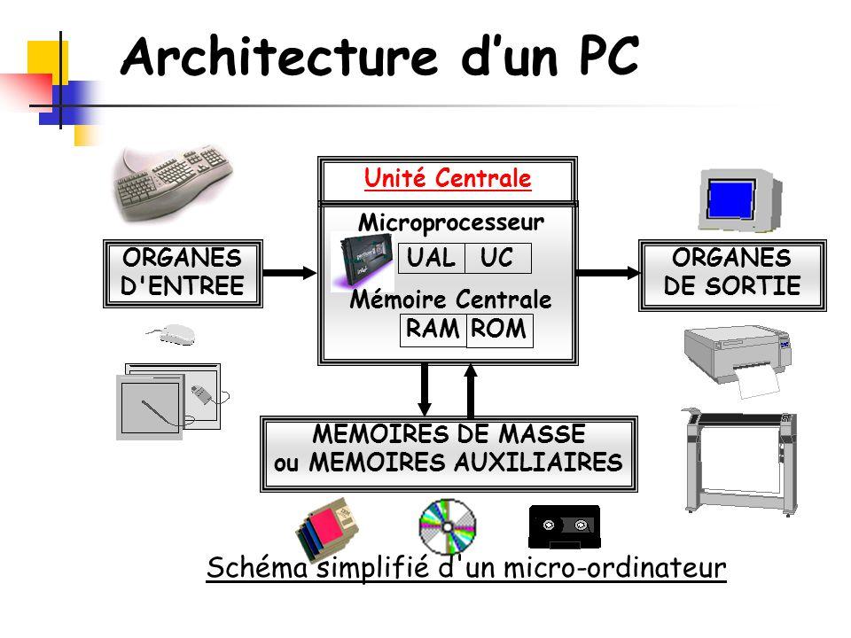L entretien de son pc architecture d un pc ppt video for Architecture d un ordinateur