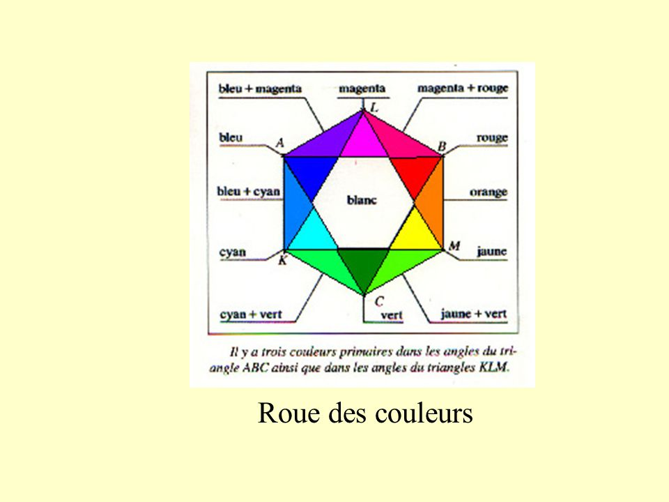 roue des couleurs cette roue montre les couleurs primaire et secondaires les secondes entre les. Black Bedroom Furniture Sets. Home Design Ideas