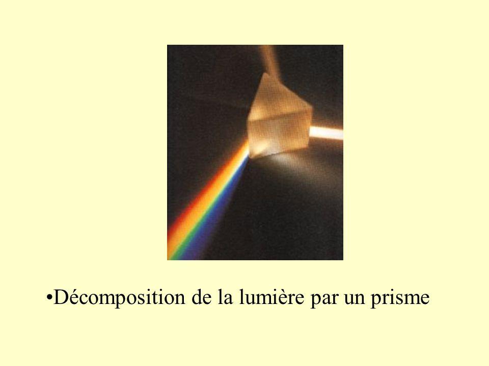 Décomposition de la lumière par un prisme