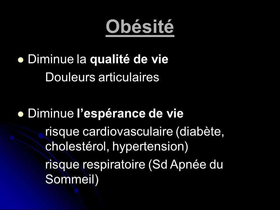Obésité Diminue la qualité de vie Douleurs articulaires