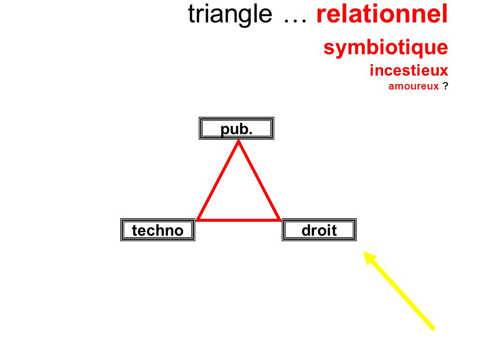 triangle … relationnel symbiotique incestieux amoureux