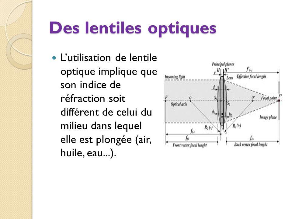Des lentiles optiques