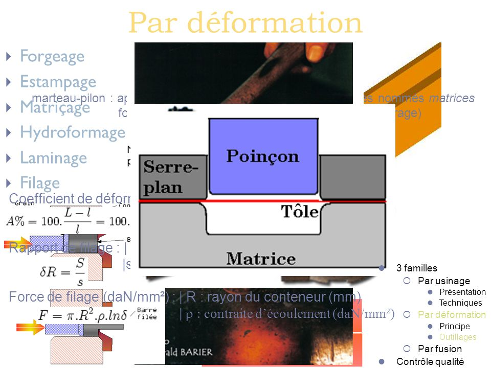 Par déformation Forgeage Estampage Matriçage Hydroformage Laminage