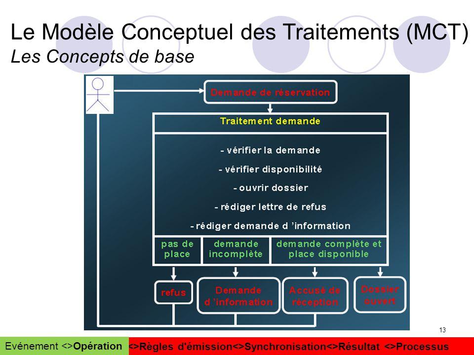 Le Modèle Conceptuel des Traitements (MCT) Les Concepts de base
