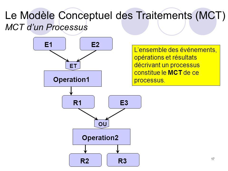 Le Modèle Conceptuel des Traitements (MCT) MCT d'un Processus