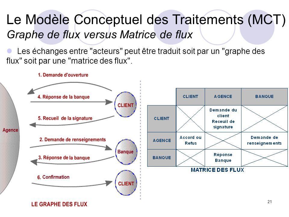 Le Modèle Conceptuel des Traitements (MCT) Graphe de flux versus Matrice de flux