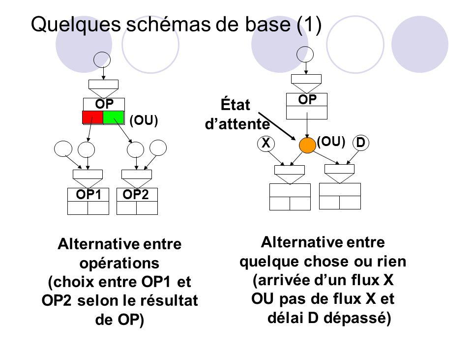 Quelques schémas de base (1)