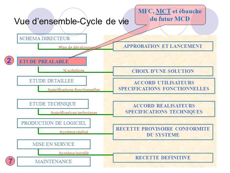 MFC, MCT et ébauche du futur MCD