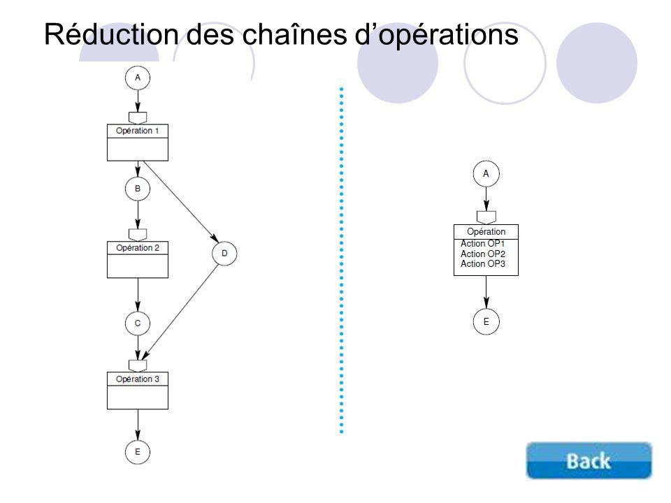 Réduction des chaînes d'opérations