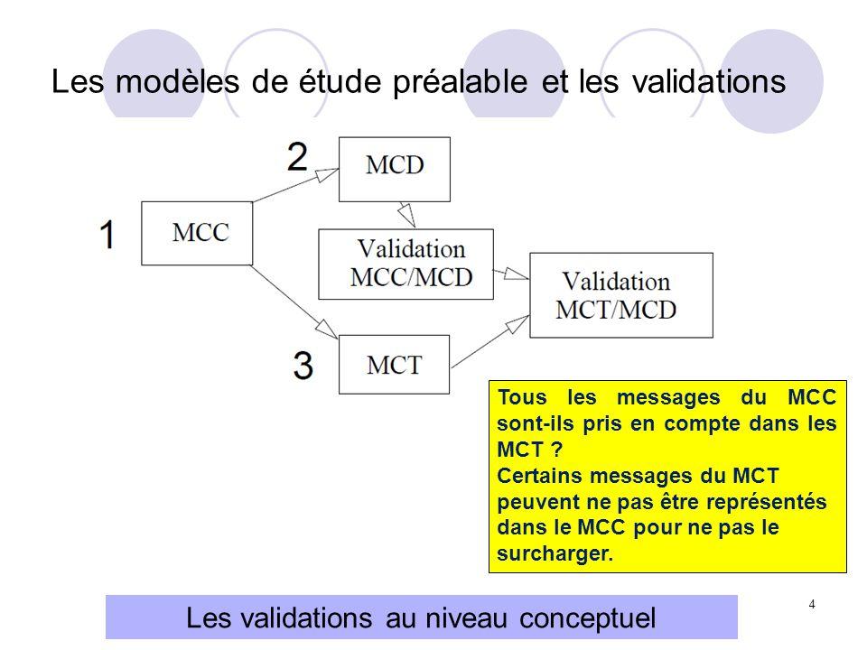 Les modèles de étude préalable et les validations