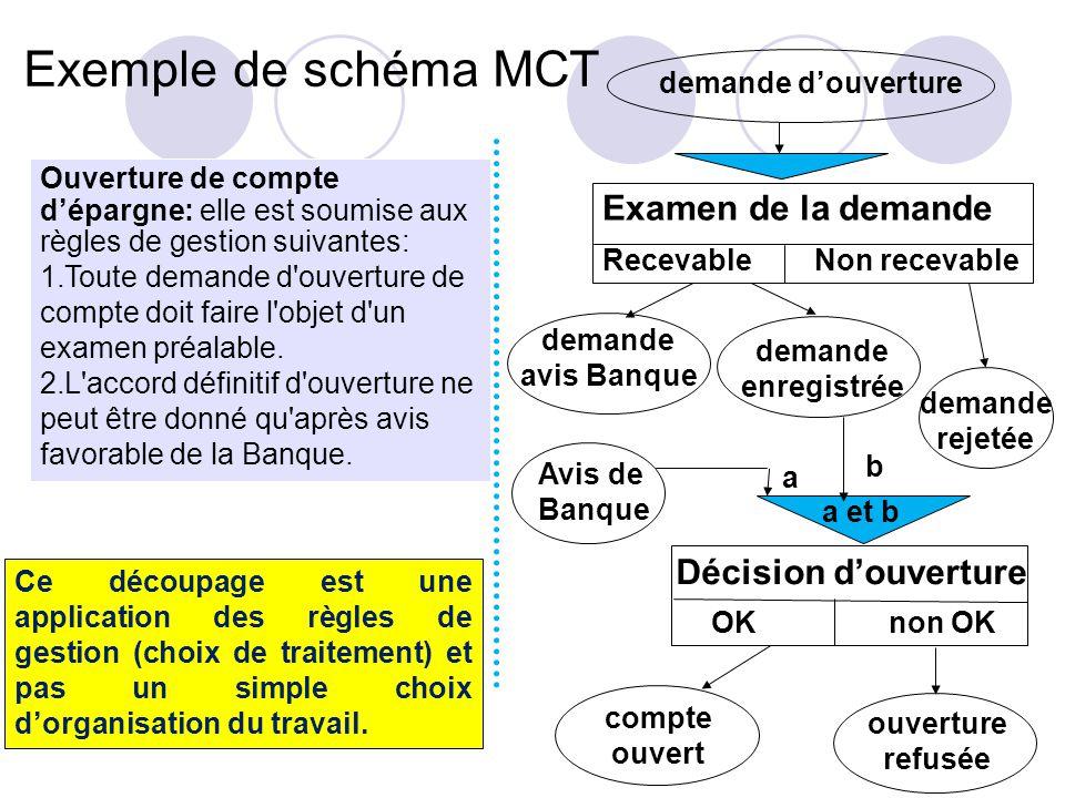 Exemple de schéma MCT Examen de la demande Décision d'ouverture