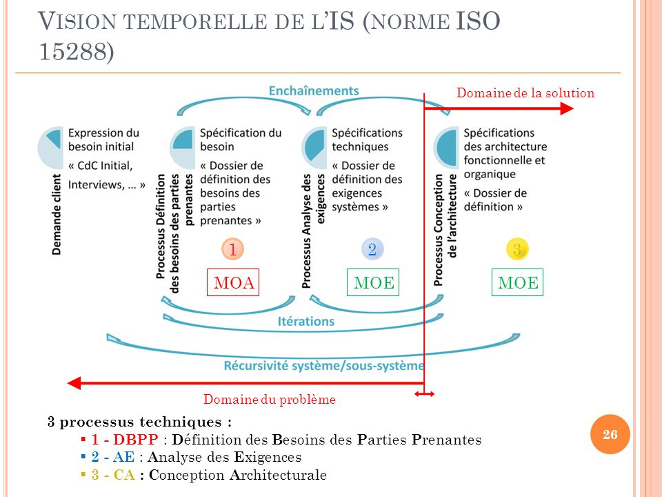 Ing nierie syst me en sysml ppt video online t l charger for Conception architecturale definition