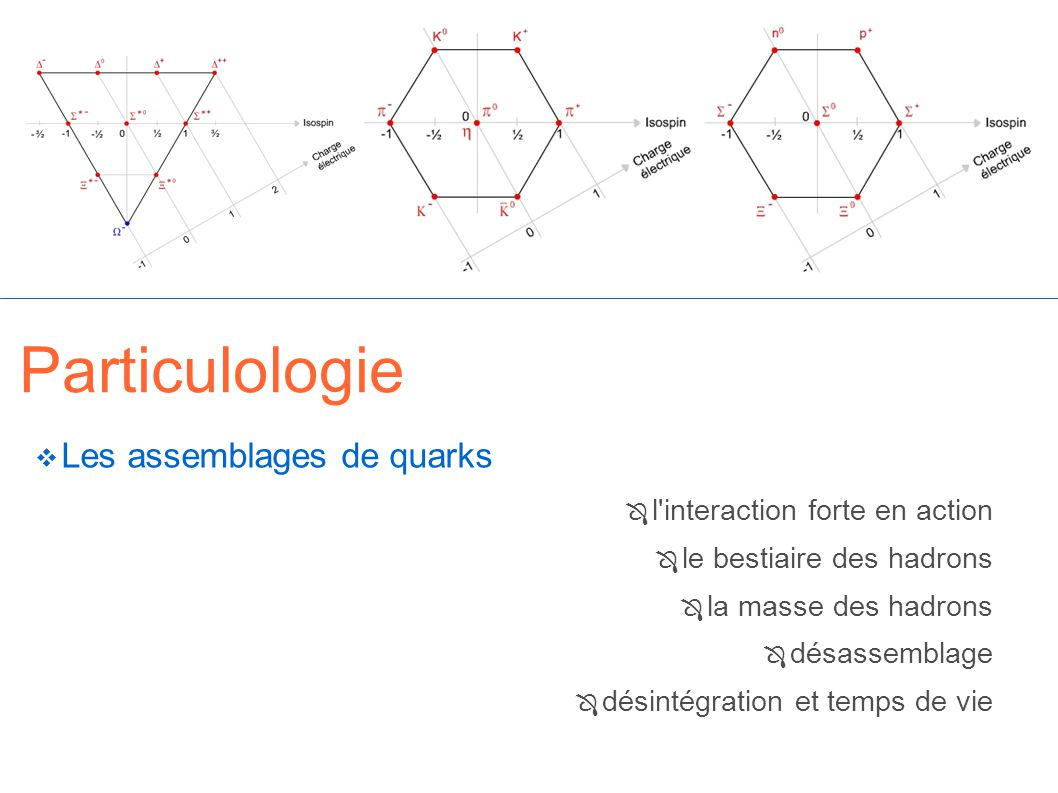Particulologie Les assemblages de quarks l interaction forte en action