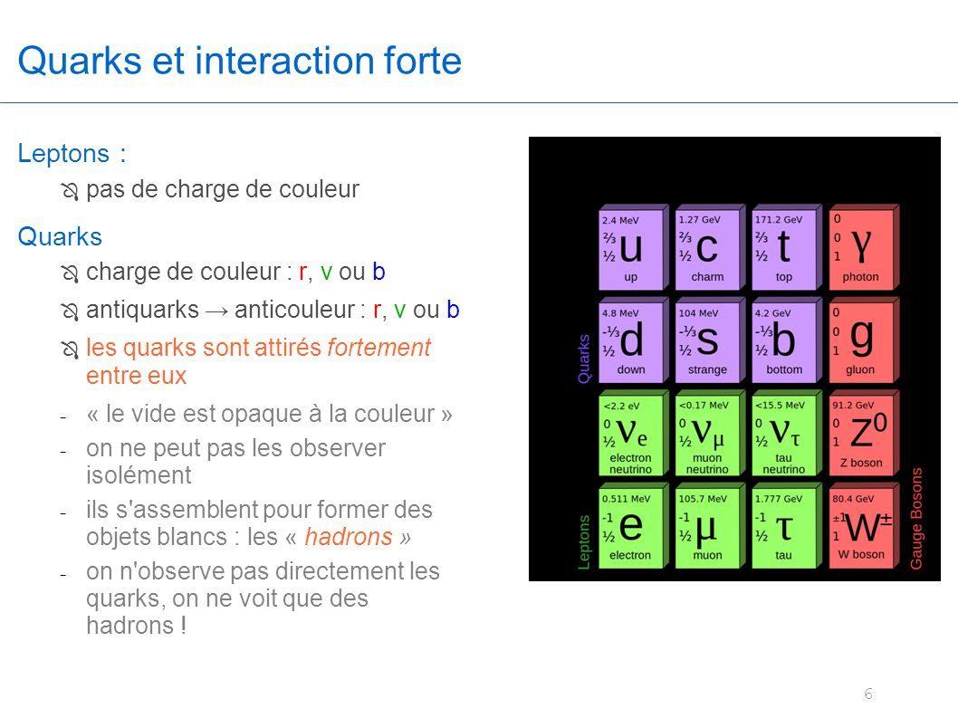 Quarks et interaction forte