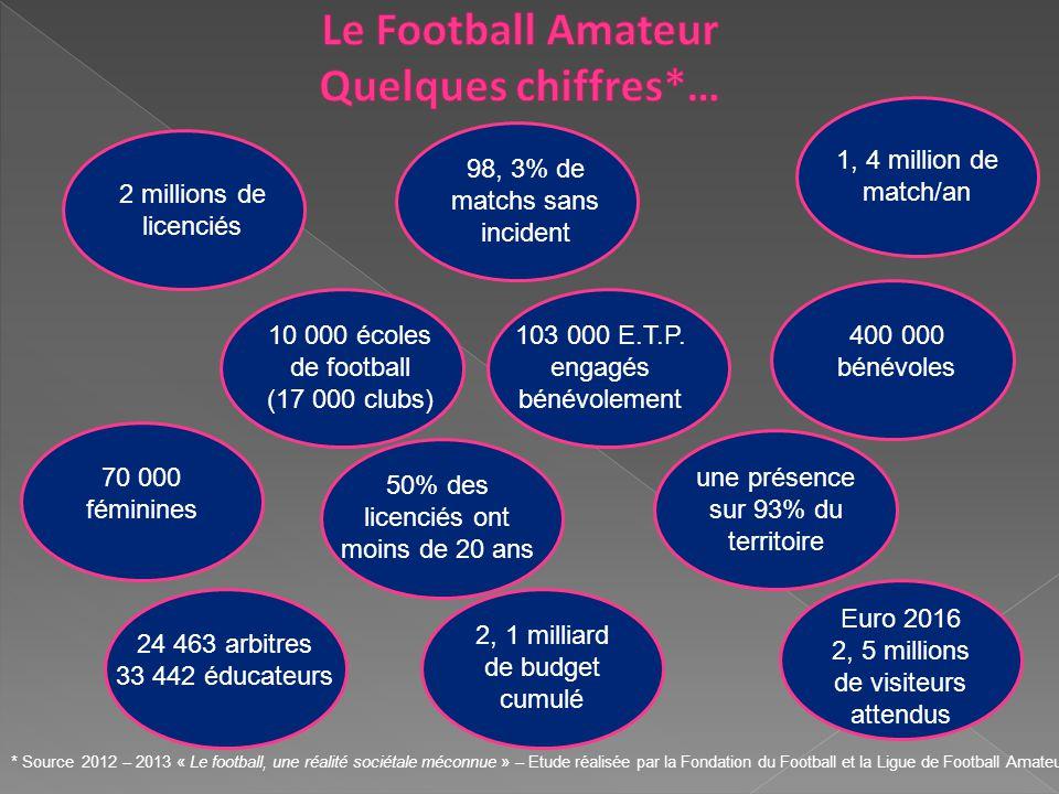 Le Football Amateur Quelques chiffres*…
