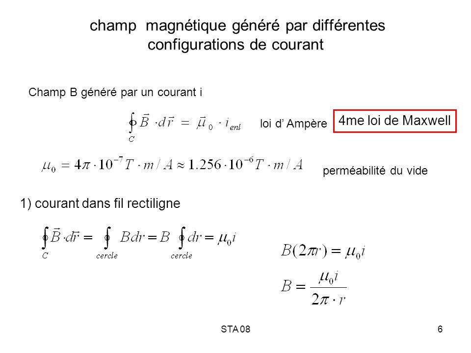 champ magnétique généré par différentes configurations de courant