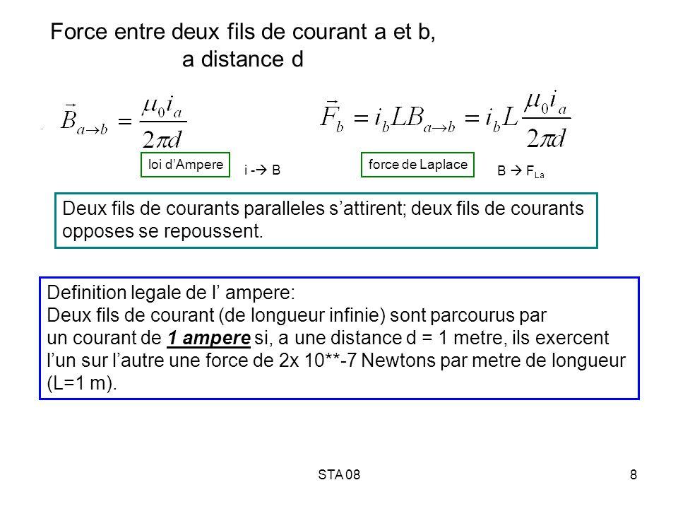Force entre deux fils de courant a et b, a distance d