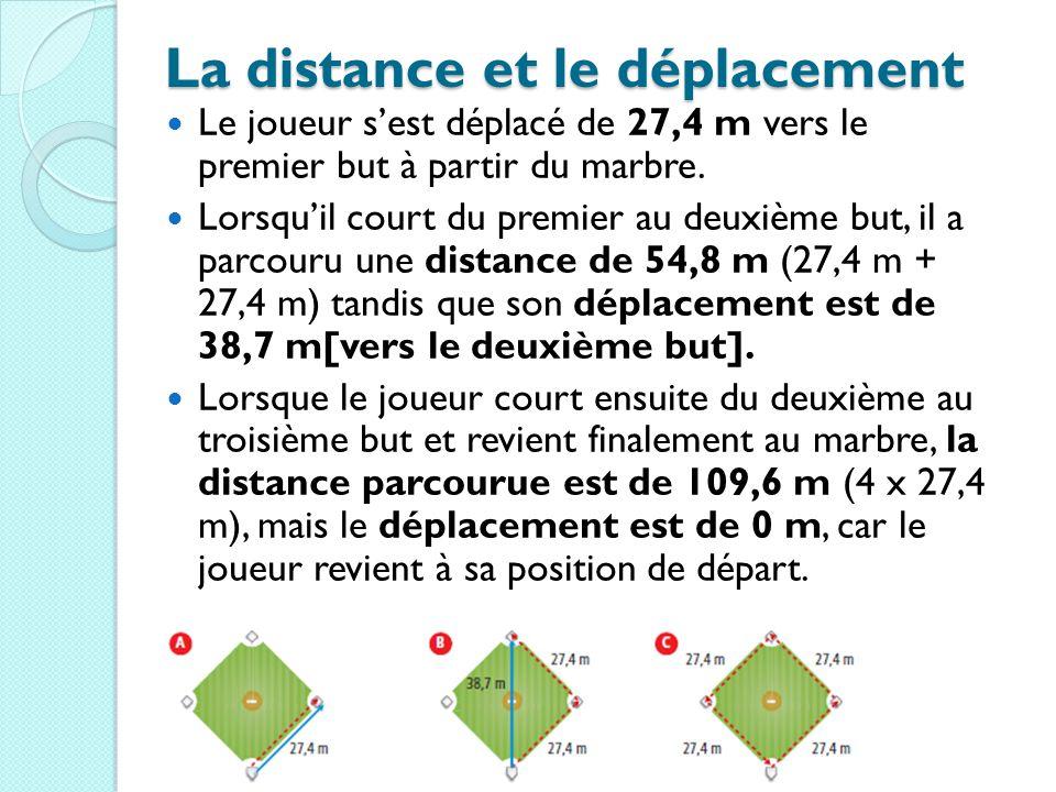 La distance et le déplacement